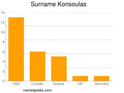 Surname Konsoulas