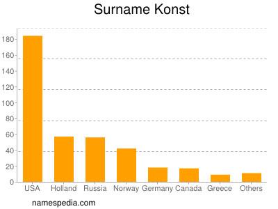 Surname Konst