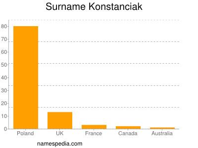 Surname Konstanciak