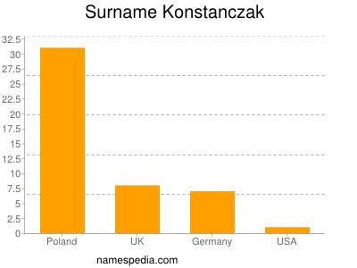 Surname Konstanczak