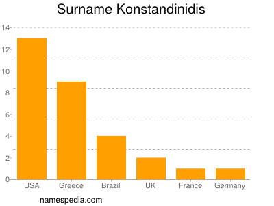 Surname Konstandinidis