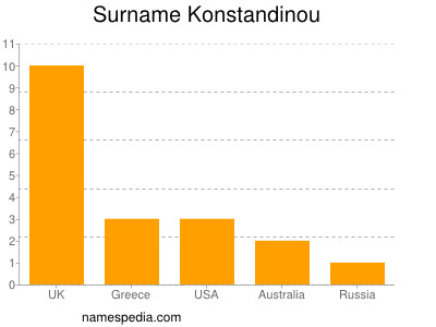 Surname Konstandinou