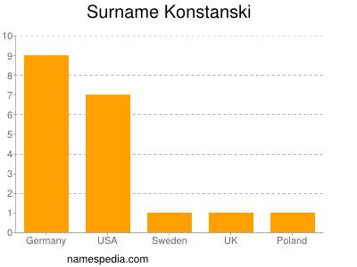 Surname Konstanski