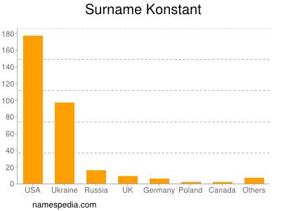 Surname Konstant