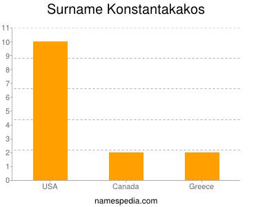 Surname Konstantakakos