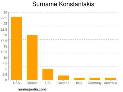 Surname Konstantakis