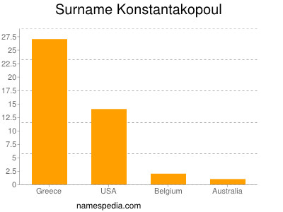 Surname Konstantakopoul