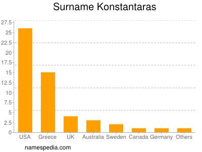 Surname Konstantaras