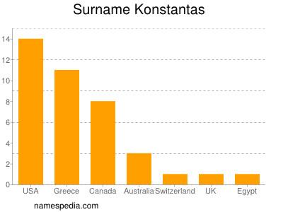 Surname Konstantas