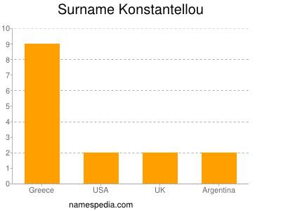 Surname Konstantellou