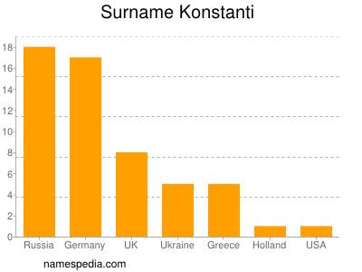 Surname Konstanti