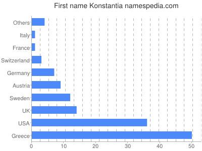 Given name Konstantia