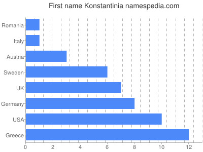 Given name Konstantinia