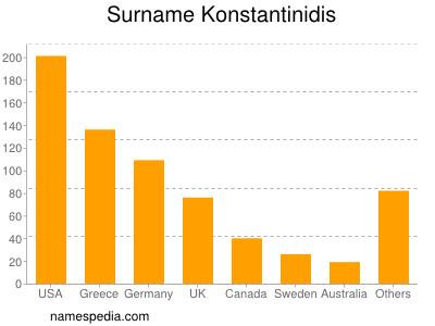 Surname Konstantinidis