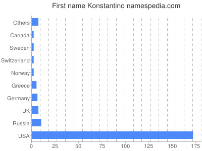 Given name Konstantino