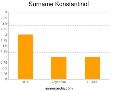 Surname Konstantinof