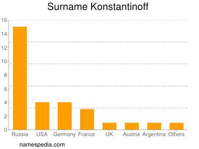 Surname Konstantinoff