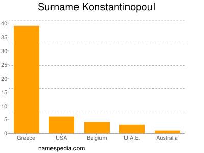 Surname Konstantinopoul
