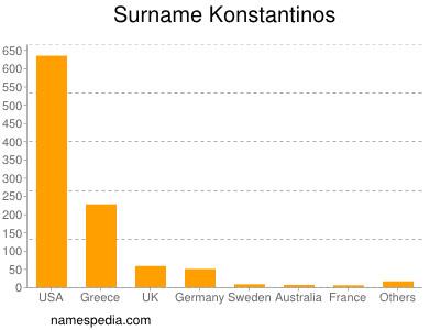 Surname Konstantinos