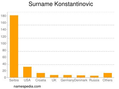 Surname Konstantinovic
