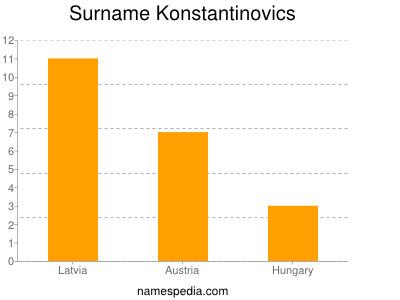 Surname Konstantinovics