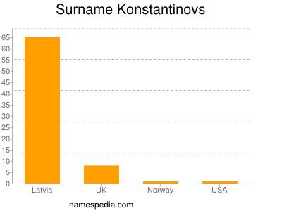 Surname Konstantinovs