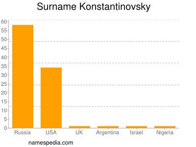 Surname Konstantinovsky