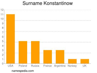 Surname Konstantinow