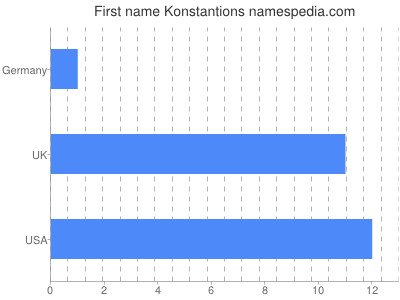 Given name Konstantions