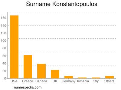 Surname Konstantopoulos