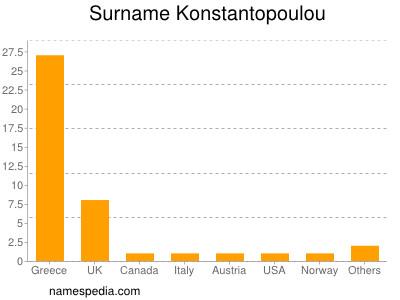 Surname Konstantopoulou