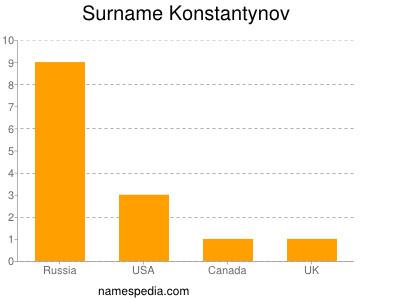 Surname Konstantynov
