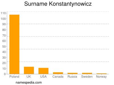 Surname Konstantynowicz