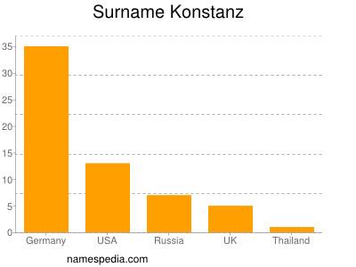 Surname Konstanz