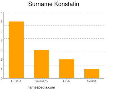 Surname Konstatin