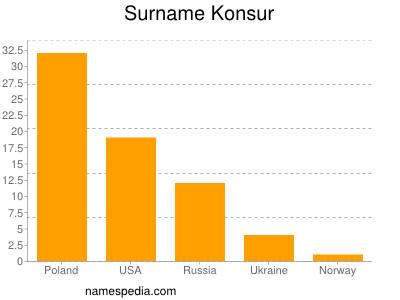 Surname Konsur