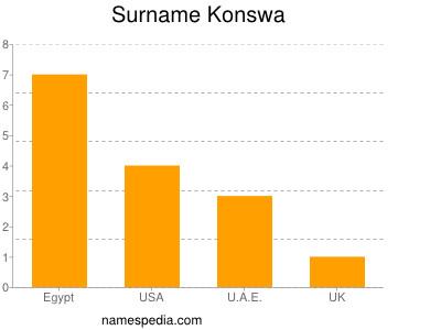 Surname Konswa