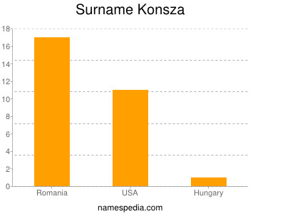 Surname Konsza