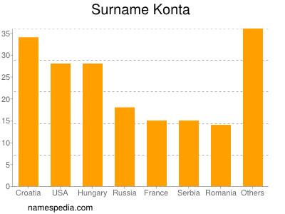 Surname Konta