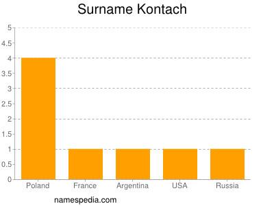 Surname Kontach