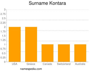 Surname Kontara