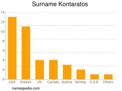Surname Kontaratos