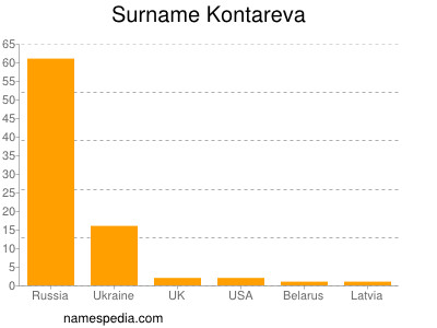 Surname Kontareva