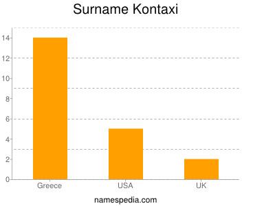 Surname Kontaxi