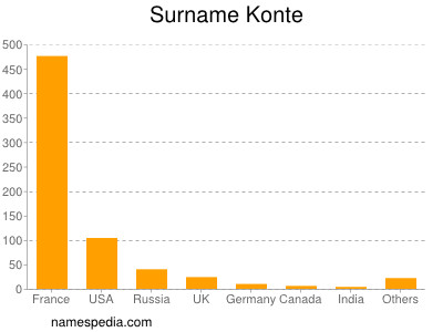 Surname Konte