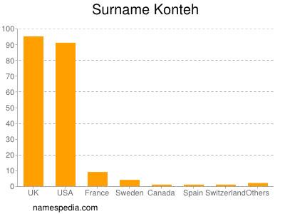 Surname Konteh