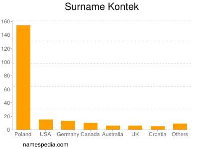 Surname Kontek