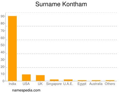 Surname Kontham