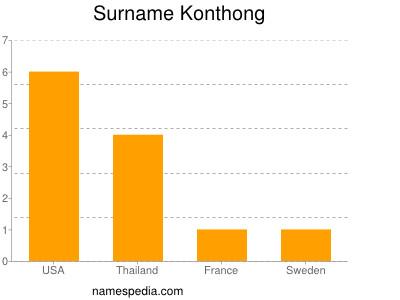 Surname Konthong