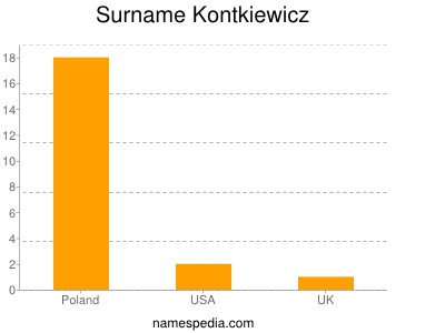 Surname Kontkiewicz
